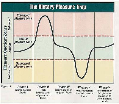 The Dietary Pleasure Trap